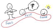 feel-felt-found